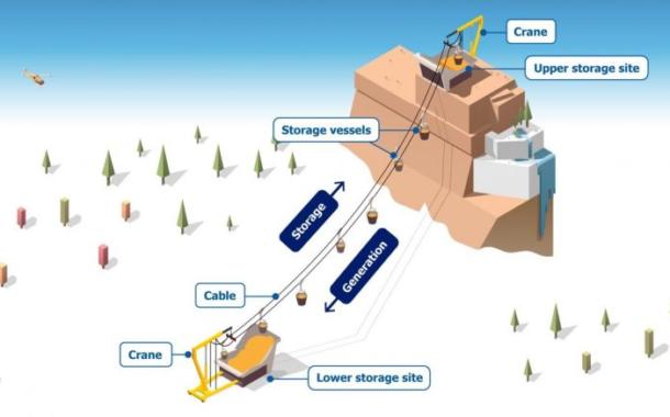 ذخیره سازی انرژی در ارتفاعات - ذخیره طولانی مدت انرژی در محیط طبیعی