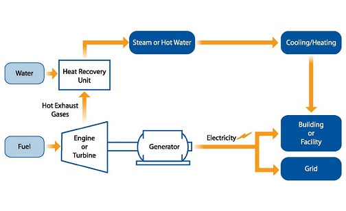 تولید برق و حرارت ترکیبی (Combined Heat and Power)